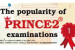 PRINCE2® и его популярность